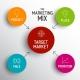 chien-luoc-marketing-mix-la-gi-4p-7p-trong-marketing-mix-la-gi