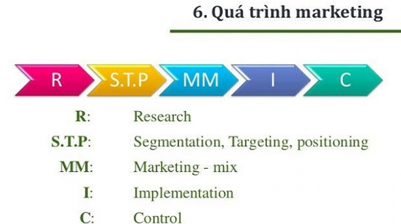 [Khóa học Marketing Online] Bài 3: Tổng quan về Marketing và Marketing Online, Quy trình Marketing trong nền tảng Digital