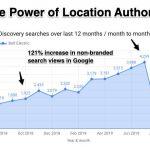 Location Authority là gì? Sức mạnh để Xếp hạng trong Kết quả Google Maps