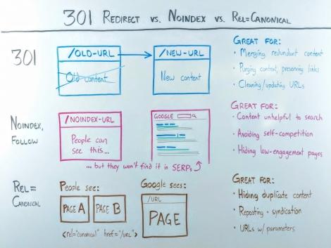"""301 Redirects, Noindex và Rel=""""Canonical"""" – Khác biệt về SEO"""